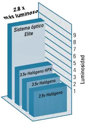 rendimiento retinoscopio elite welch allyn