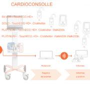 Cardioconsolle Cardioline