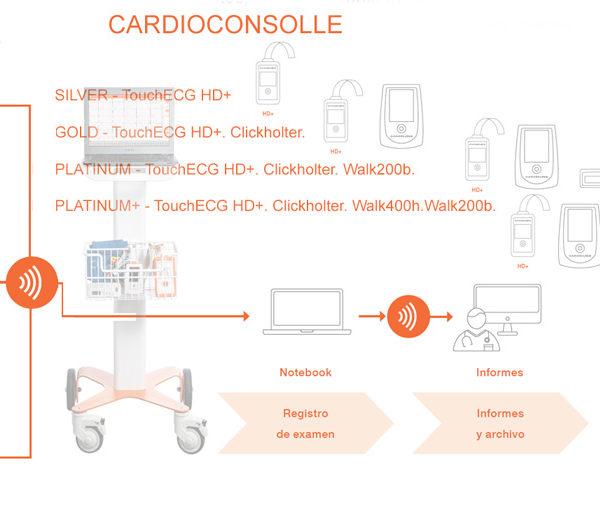 Cardioconsolle Cardioline 4 diferentes combinaciones